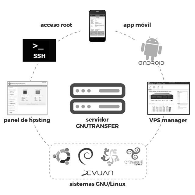 VPS system